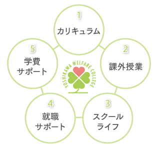 吉川福祉専門学校 5つの特色